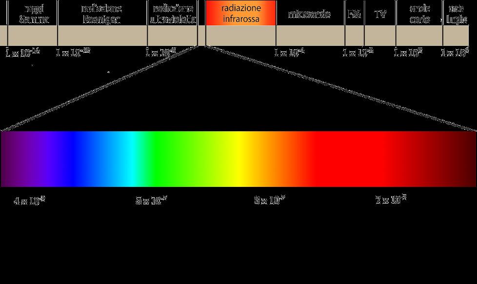 Spettro della Luce